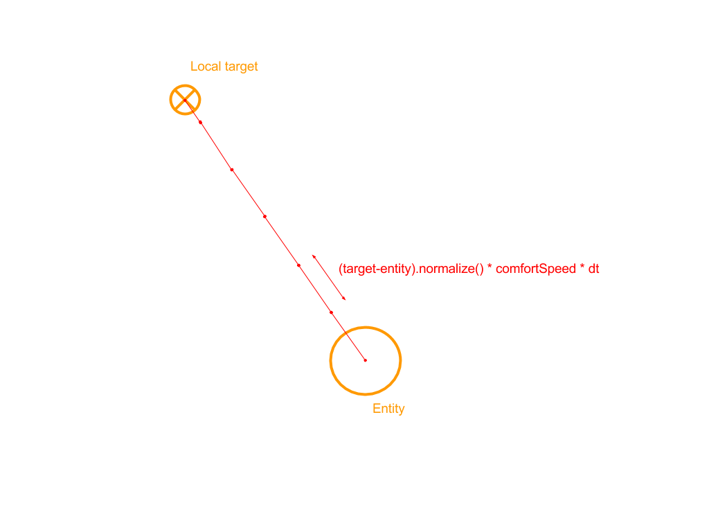 Navigation And Locomotion | Golaem