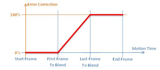 Blend Ccorrection End Of Motion