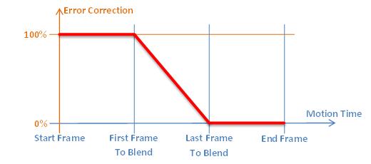 Blend Correction Start Of Motion